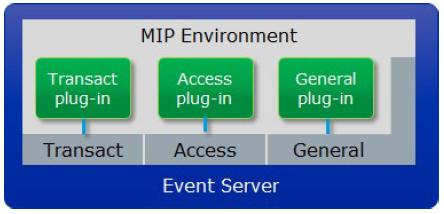 Ambiente MIP