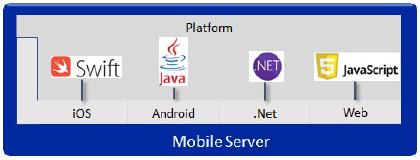 Integrazione Mobile