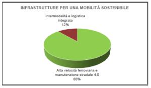 Infrastrutture_PNRR