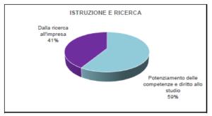 istruzione_PNRR