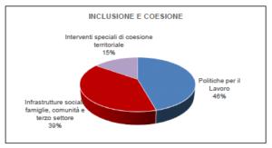 Inclusione_PNRR